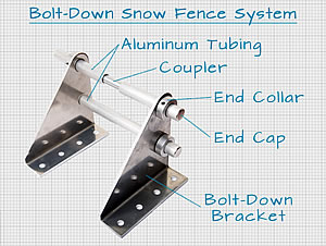 Bolt-Down Pipe Style Snow Fence System