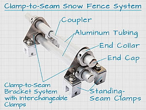 Clamp-to-Seam Snow Fence System